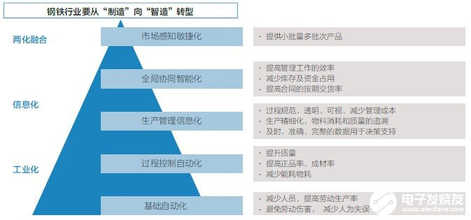 构建5GtoB平台助力5G在钢铁行业数字化中的应用