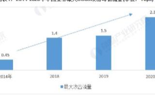 我国云安全行业市场规模将实现爆发式扩大,预计2021年将达115亿元
