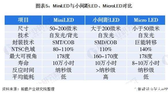 图表5:MiniLED与小间距LED、MicroLED对比