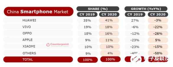 2020年中国智能手机整体销量下滑,小米在2020年同比下降14%