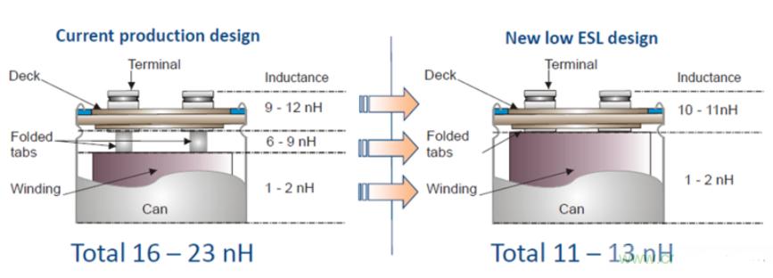 針對低內部電感的電解電容器優化設計方案