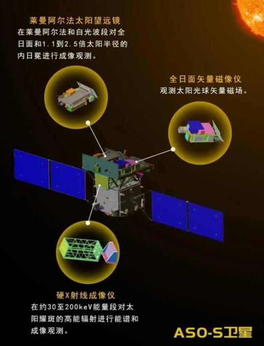中国首颗太阳探测卫星将进入研制阶段