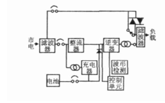 UPS电源技术的工作原理和资料介绍及发展预测说明