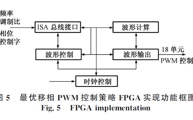 如何使用最优移相的PWM控制策略最简单的实现FPGA