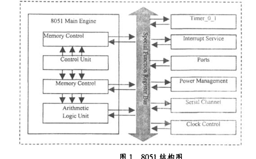 如何使用FPGA和IP核实现多UART扩展