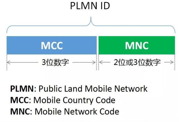 智能手机为什么能显示运营商名称?