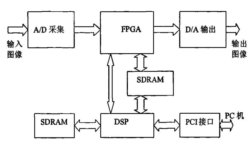 如何使用FPGA和DSP实现图像多功能卡的设计