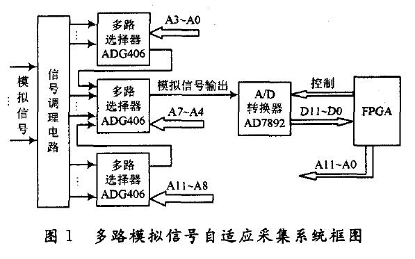 如何使用FPGA实现多路模拟信号自适应采集系统