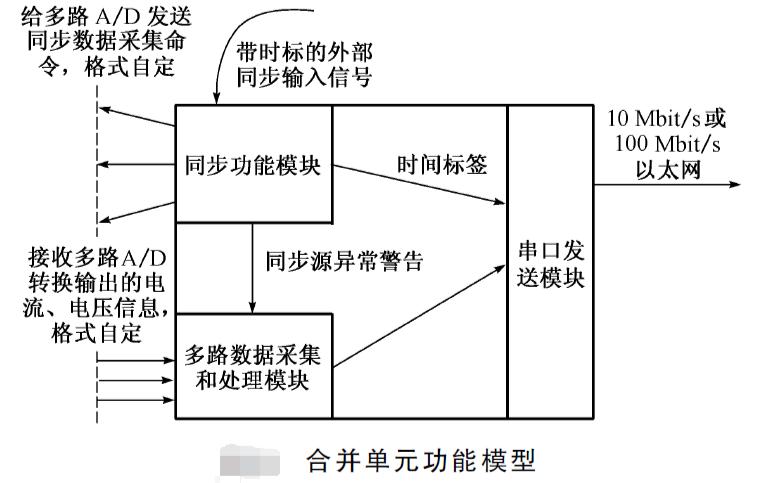 如何使用FPGA技术实现电子式互感器接口的方法说明