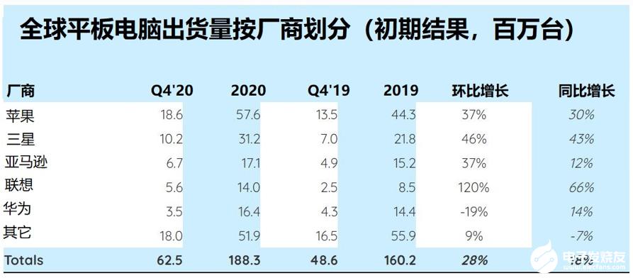 2020年移动计算需求同比增长率呈两位数,新常态将在2021年开始出现