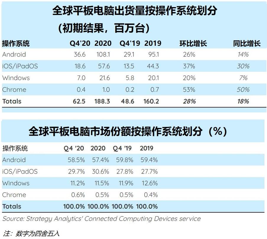 《【奇亿电脑版登录】2020年移动计算需求同比增长率呈两位数,新常态将在2021年开始出现》
