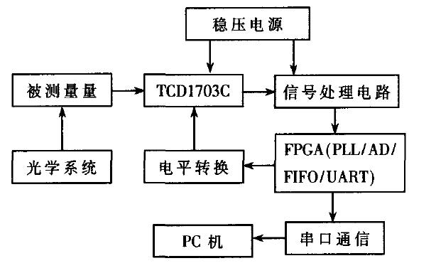 如何使用FPGA实现新型高速CCD图像数据采集系统
