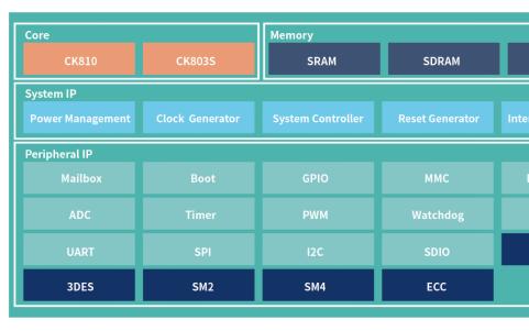 极海大川GS400,助力计算机及周边设备处理性能的优化与升级