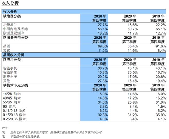 失去华为后,中芯国际的14nm工艺受到重大影响