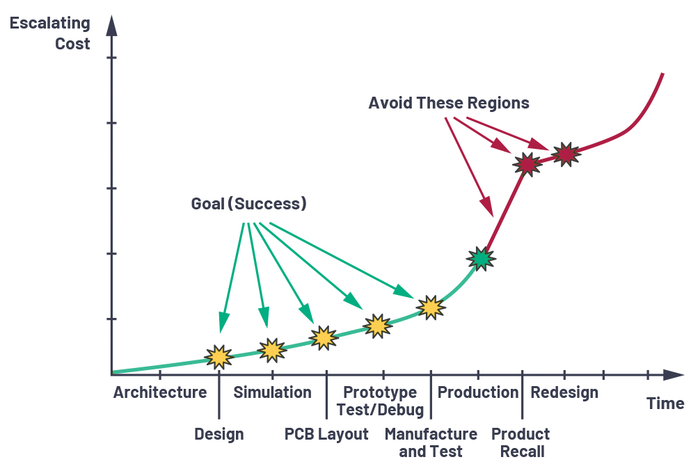 应用电路板的多轨电源设计——第2部分:布局技巧