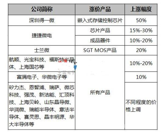 芯片缺货涨价,国内晶圆产能将出现1-2年的持续紧张