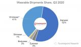 2021年智能手表市場將迎來增長