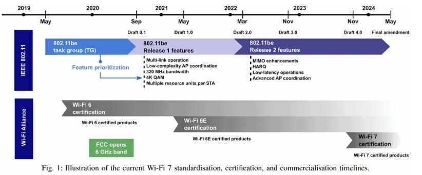 Wi-Fi标准发展蓝图 Wi-Fi7终端预计在2024年底前问世