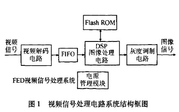 如何使用DSP和FPGA实现场发射平板显示器视频信号处理系统的方案说明