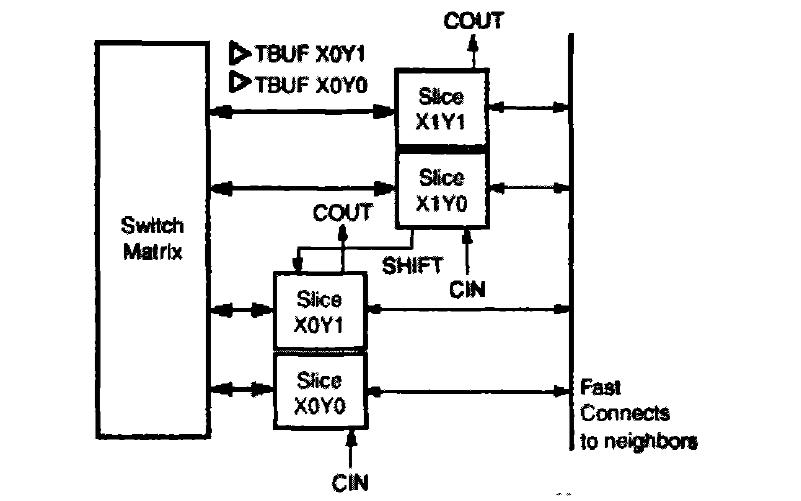 如何使用FPGA实现空间图像CCSDS压缩算法的设计
