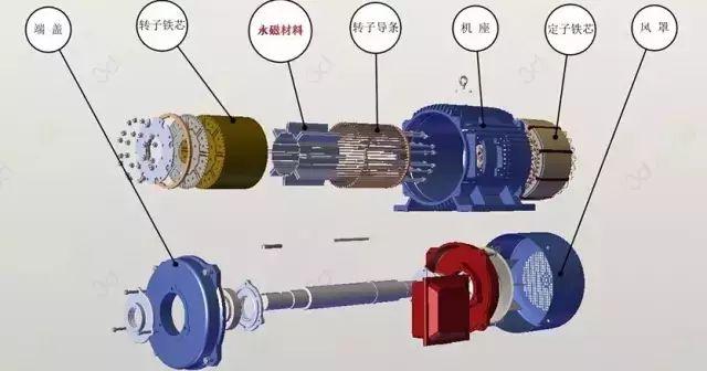 永磁电机的发展历史