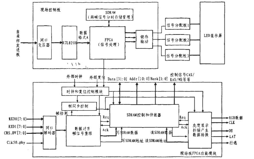 如何使用FPGA实现网口传输的LED同步屏控制系统