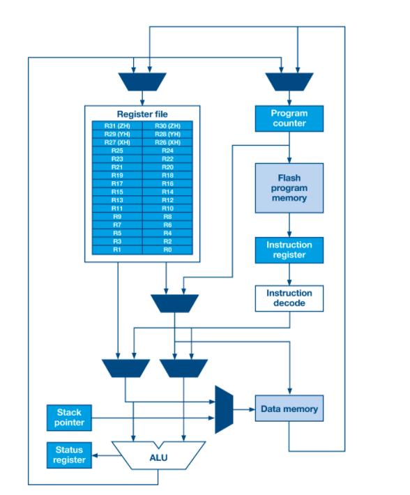 RISC-V开源、免版税、可扩展ISA获得产业发展动力