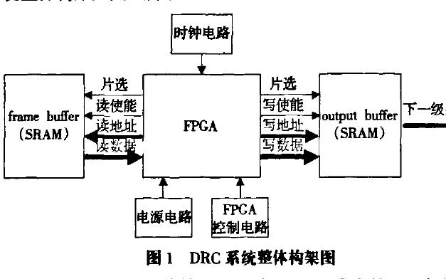 如何使用FPGA实现图像动态范围压缩算法