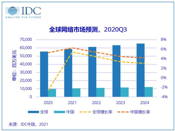 五年内中国仍引领全球网络市场