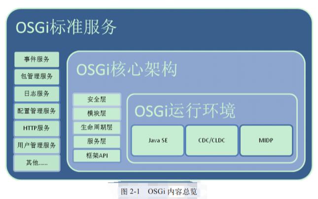 深入理解OSGi Equinox原理應用與最佳實踐的PDF電子書免費下載
