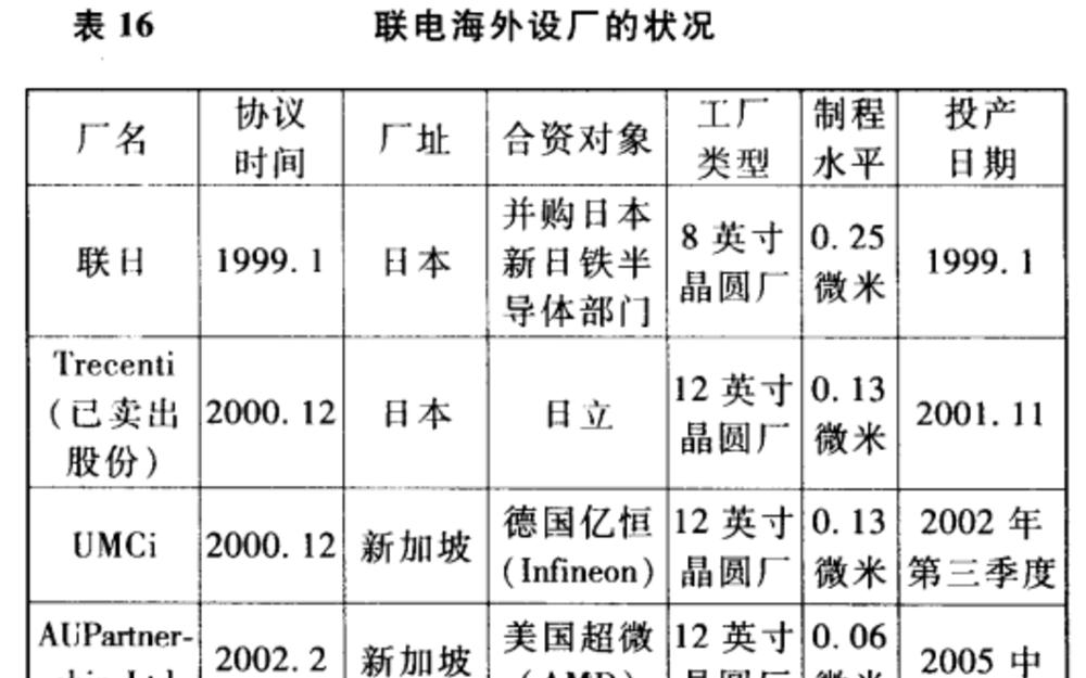 台湾芯片代工双雄的25年恩仇录