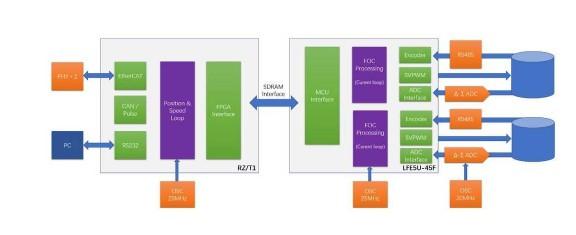 莱迪思推出更优成本、可灵活配置的高性能EtherCAT伺服驱动方案