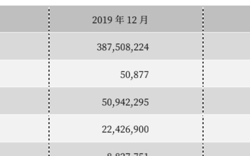 截至2020年12月,我国IPv4地址数量为38923万个