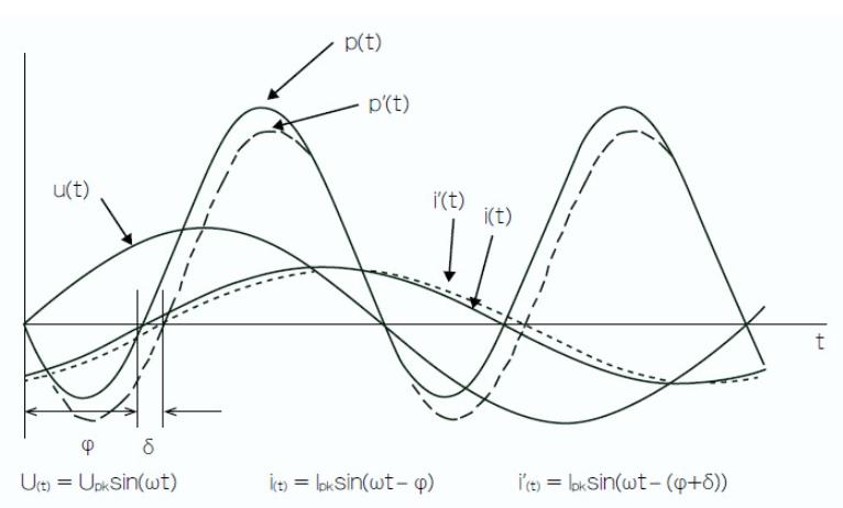 探讨影响测量仪器功率测量精度的关键因素