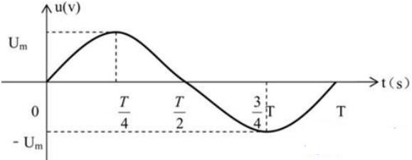 直流电谁发明的_交流电怎么变直流电