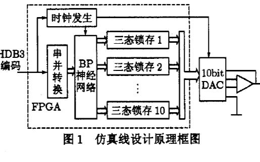 如何使用FPGA实现BP神经网络的仿真线设计