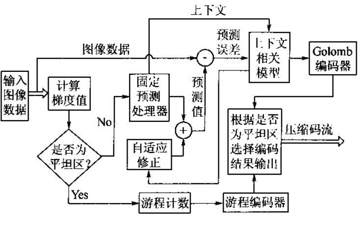 如何使用FPGA实现机载图像无损和近无损压缩方案