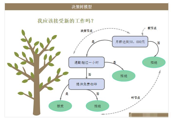 什么是決策樹模型,決策樹模型的繪制方法