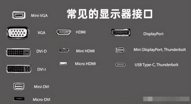 主流显卡选择DP还是HDMI接口好?