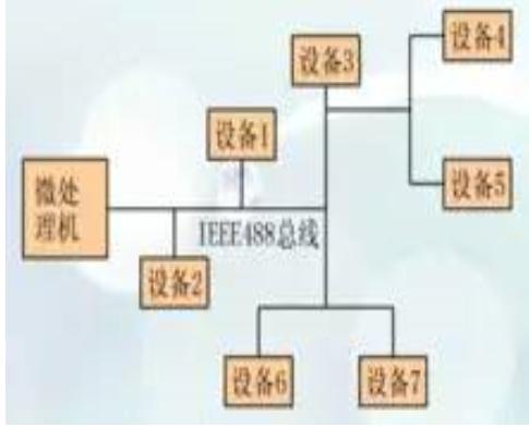 IEEE-488总线工作方式/接口结构/使用约定