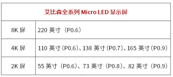 艾比森面向全球首发Micro LED显示产品