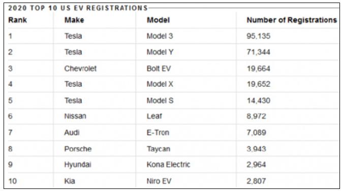 特斯拉登顶美国2020年电动车销量宝座