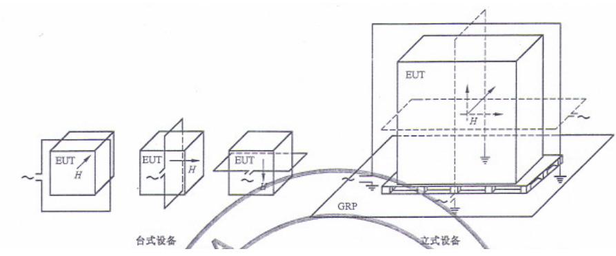 工頻磁場的EMC測試解析