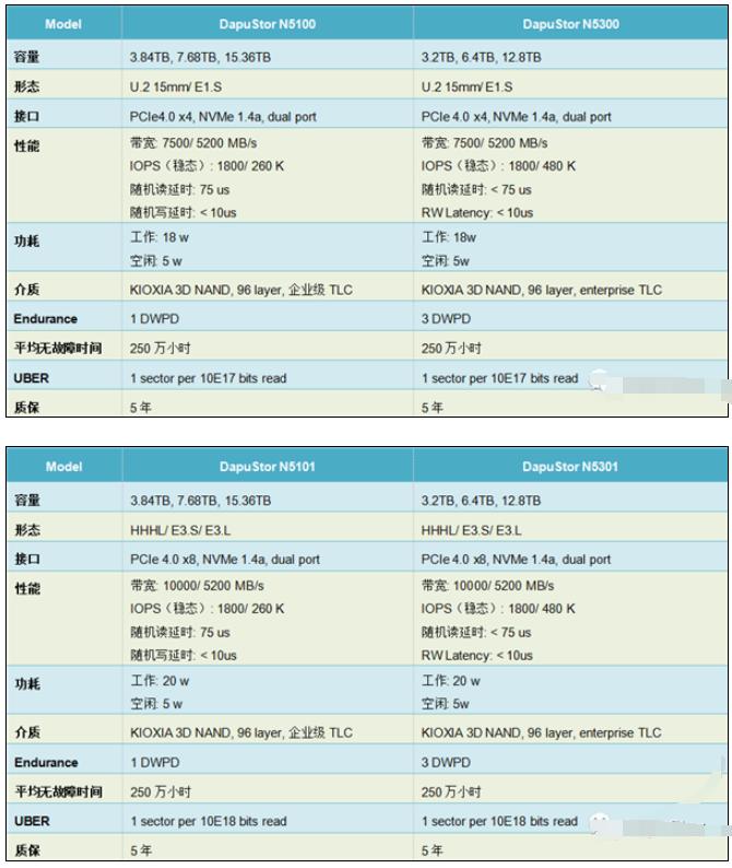 国产PCIe 4.0硬盘全球首发智能存储技术