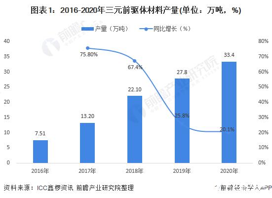 2020年中國三元前驅體行業市場現狀和競爭格局分析