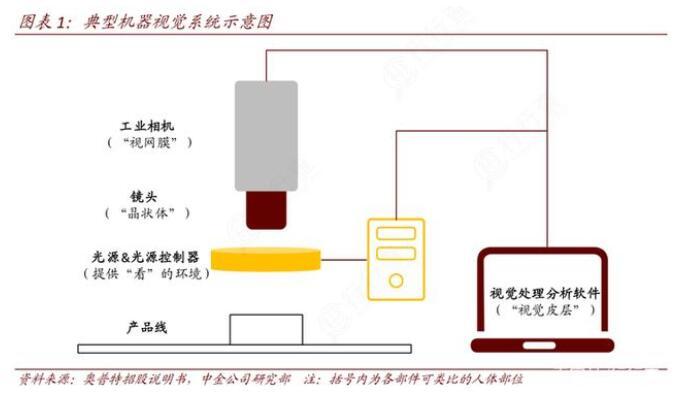機器視覺主要功能在工業的應用