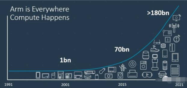 2020年Q4基于ARM IP的芯片出貨高達67億顆