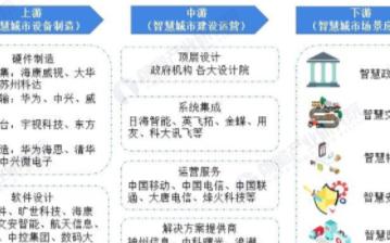 2020年中国智慧城市支出规模达259亿美元,政策助力智慧城市加速建设