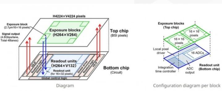 尼康成功开发全新堆叠式CMOS传感器