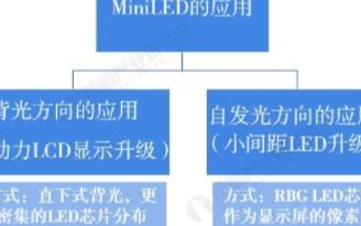 MiniLED助力LCD与小间距LED升级,终端需求将带动行业快速发展